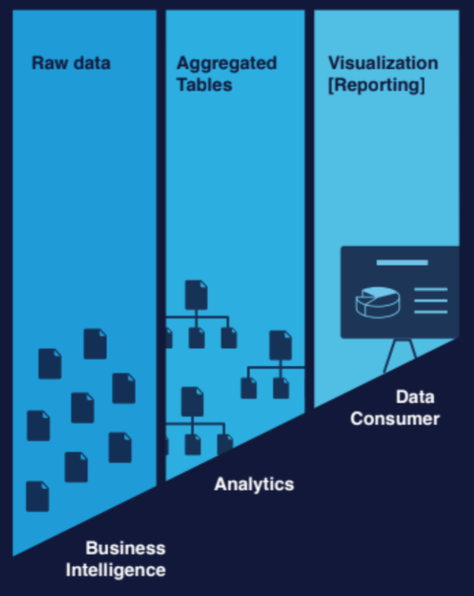 Three data pillars